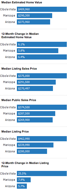 cibola vista real estate market peoria az