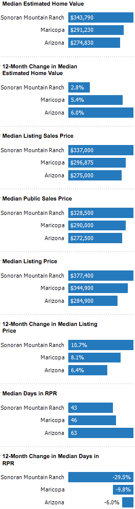 sonoran mountain ranch real estate market peoria az
