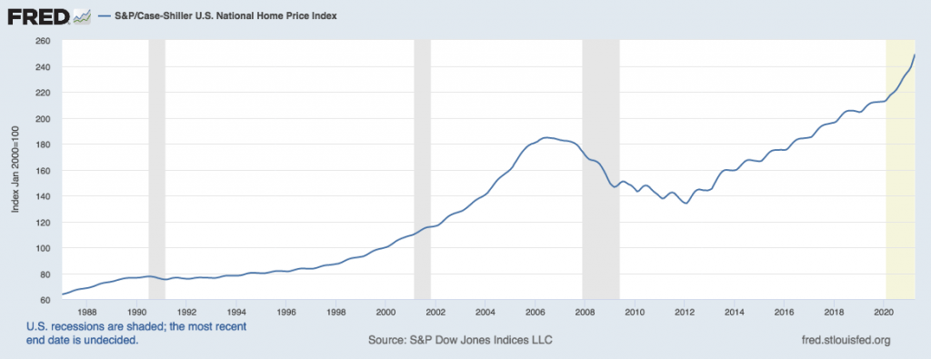 us national home price index 1997 to 2021
