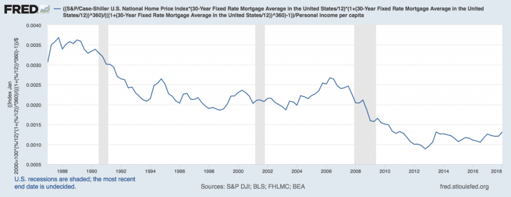 us national home price 30 year fixed rate average